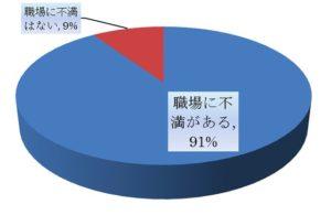 職場の不満の割合