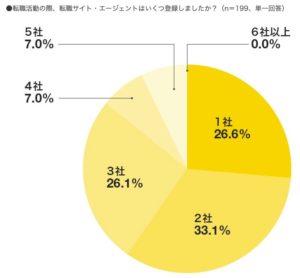 転職サービスの利用割合