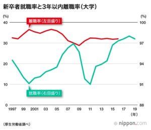 第二新卒の離職率